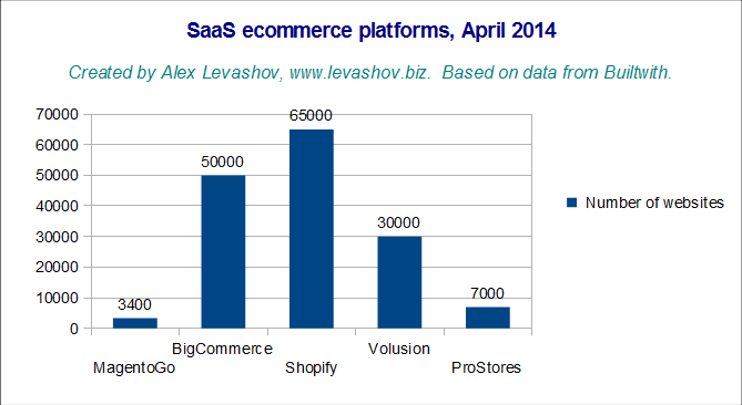 SaaS e-commerce platform comparison, April 2014