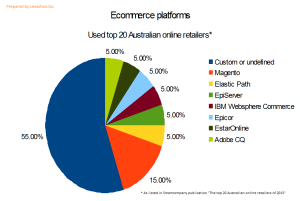 E-commerce platforms used by top 20 Aussie online retailers