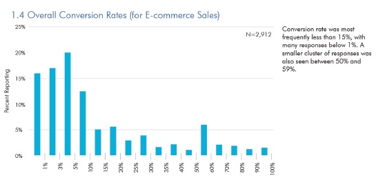 Conversion rates ecommerce magento