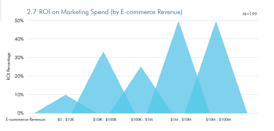 ROI on marketing spend, ROMI benchmark