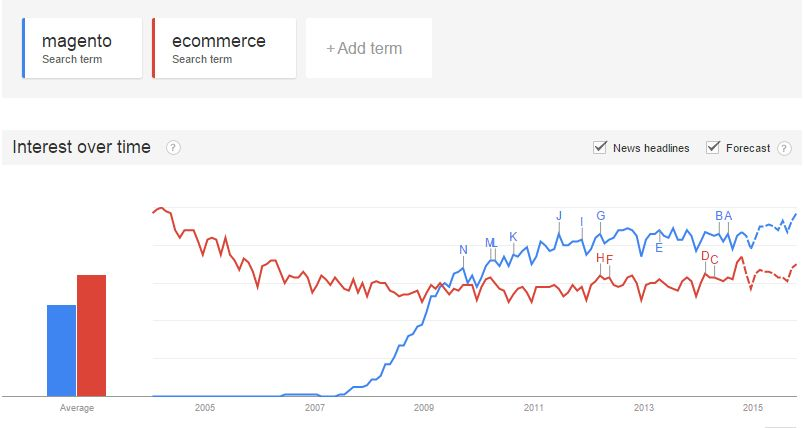 Google Trends - Magento vs eCommerce
