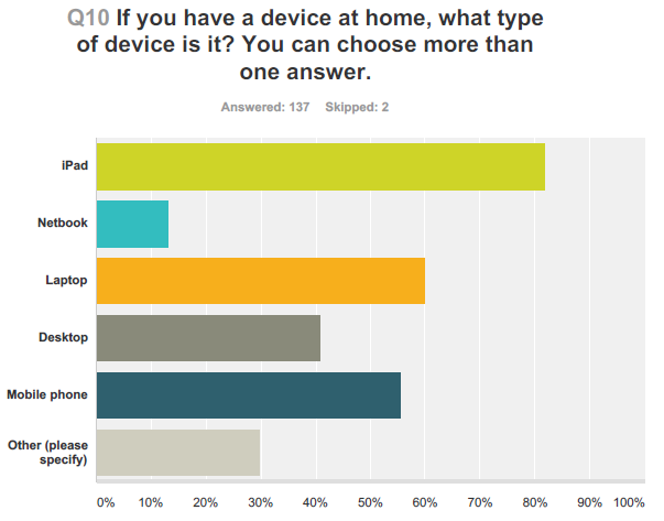 iPads in schools survey - devices at home
