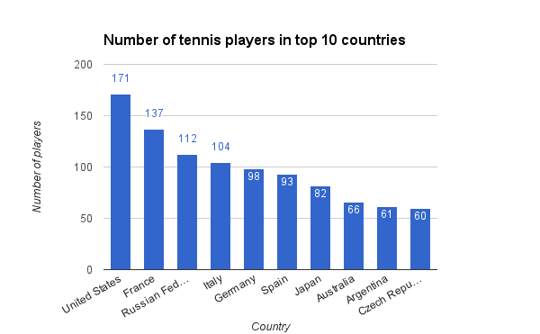 top-10-tennis-countries-by-number-of-players-2016
