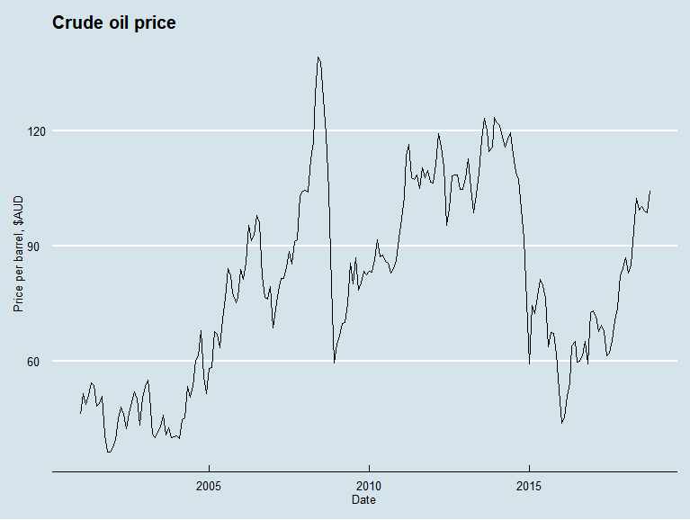Crude oil price, AUD