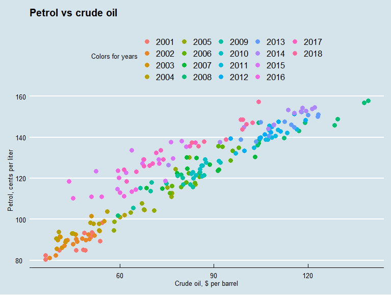 Crude oil and retail petrol prices scatterplot