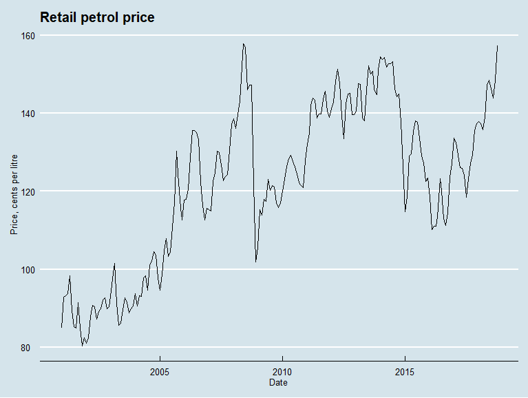 Retail petrol prices, Australia