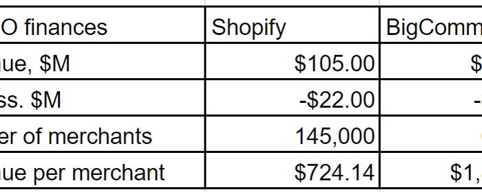 BigCommerce and Shopift key finances pre IPO